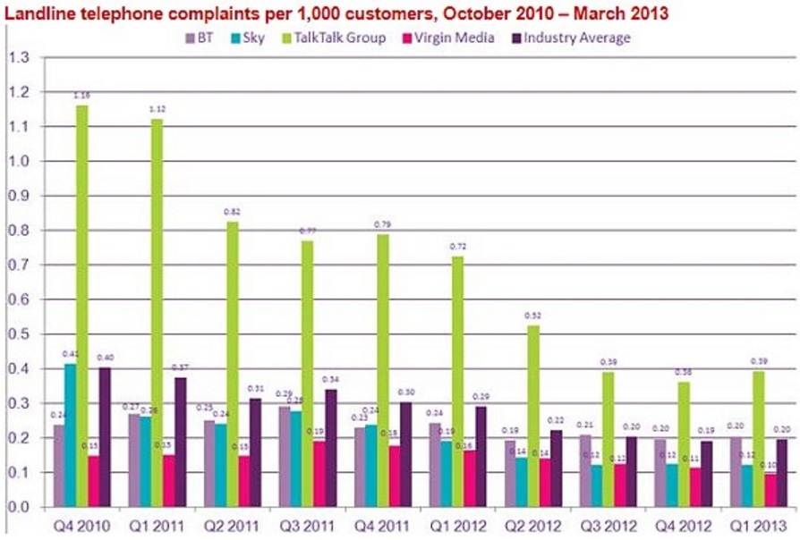 Talk Talk complaints per 1000 customers