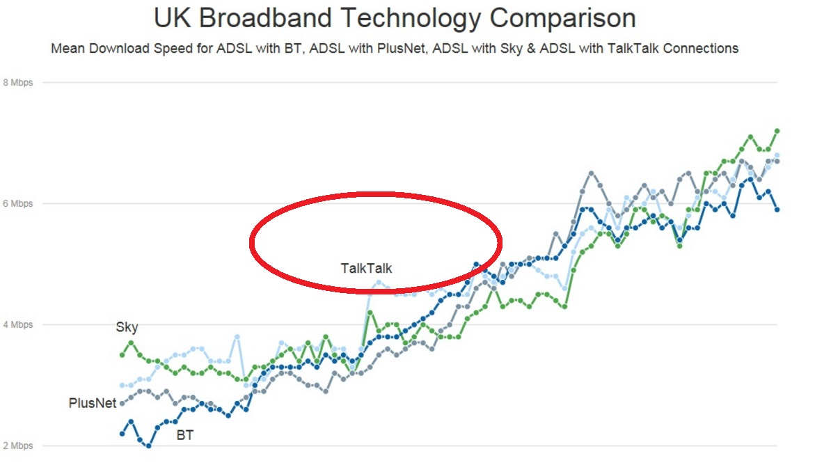 talktalk in a broadband chart