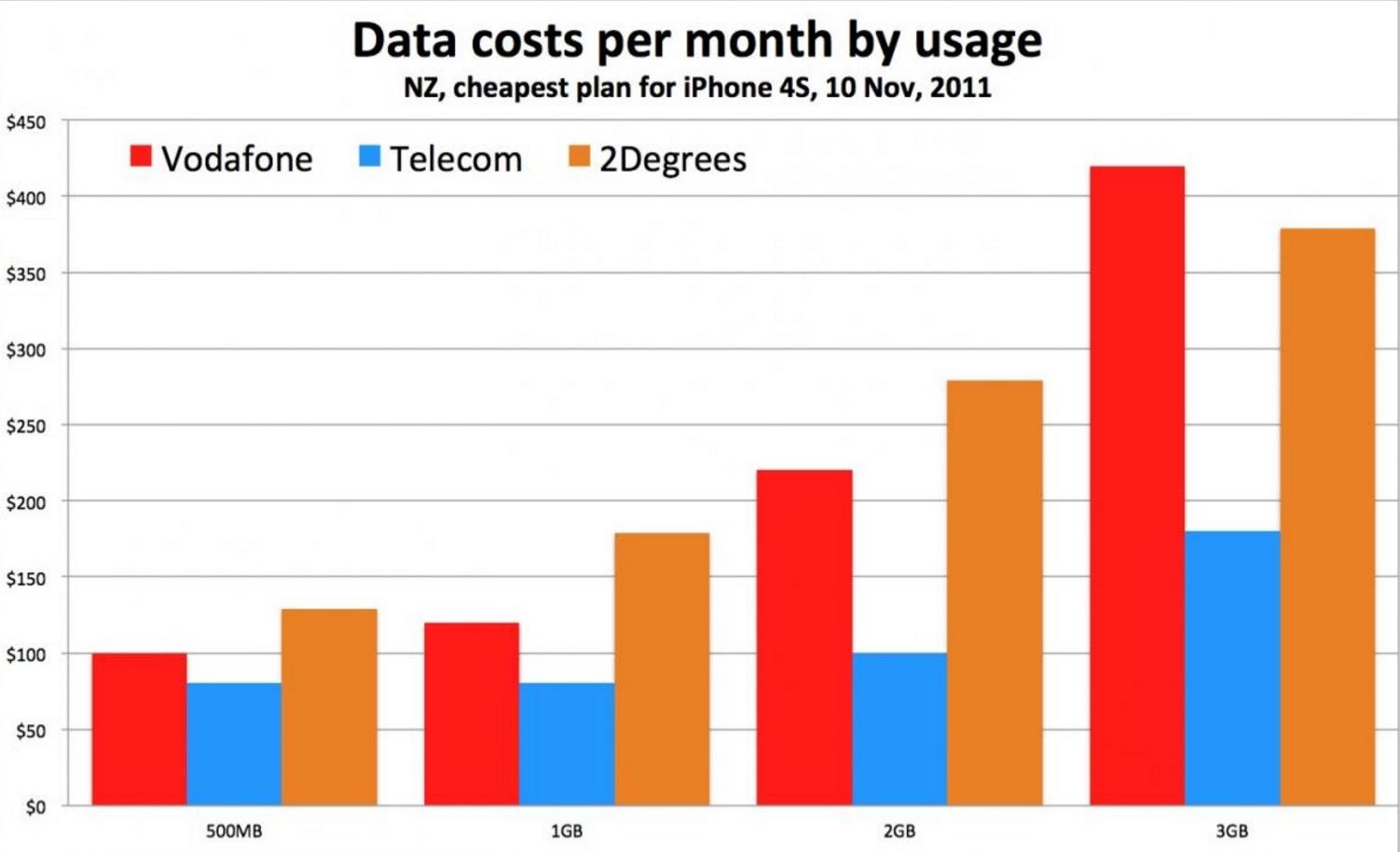 usage comparison